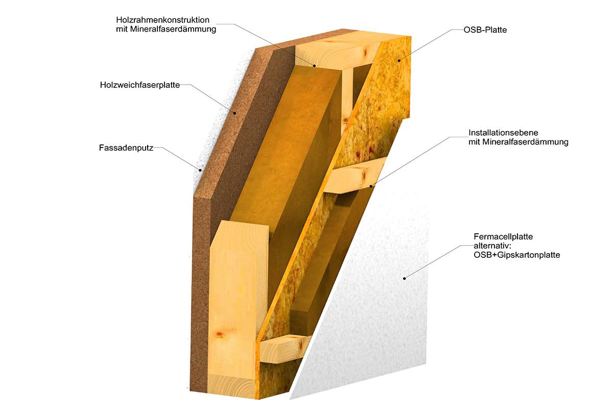 Modularer Wandaufbau der Bauelemente mit Beschriftung der Frey GmbH